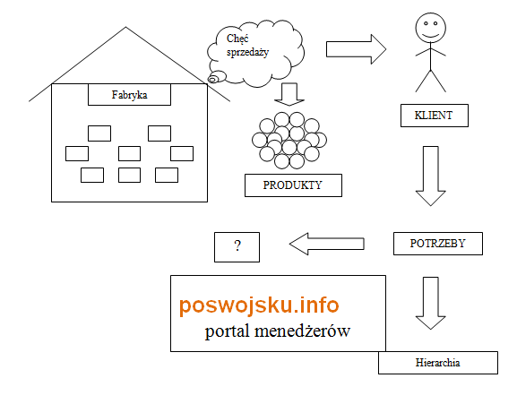Marketing poswojsko knowledge for marketing practitioners and theorists